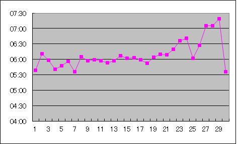 tokyo30kgraph